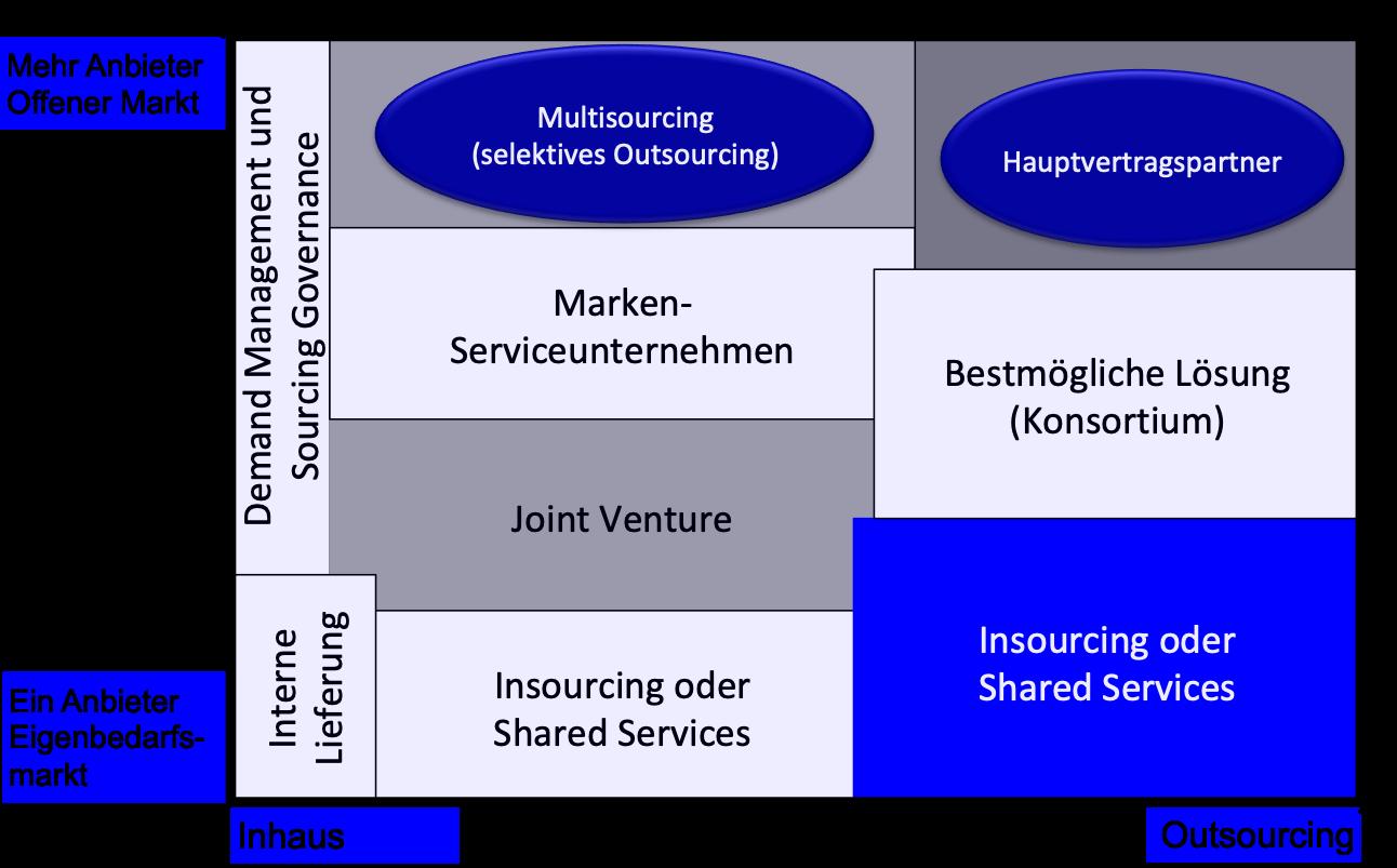 Gartner Modell für Sourcing